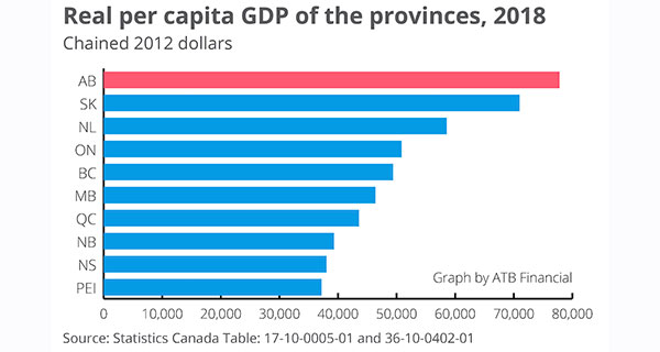 Alberta economy shifting from recession to expansion