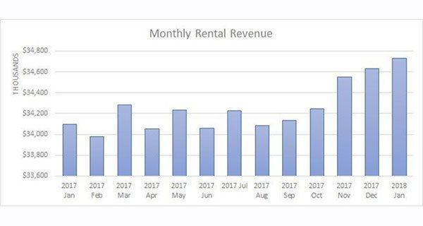 Boardwalk REIT revenue down, profit up in 2017