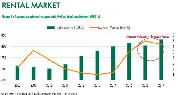 Calgary apartment vacancy rate falling: CBRE