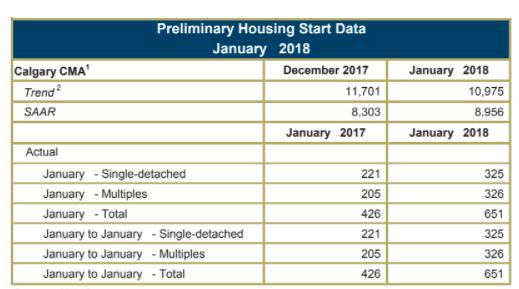 Very positive start to 2018 for Calgary homebuilders