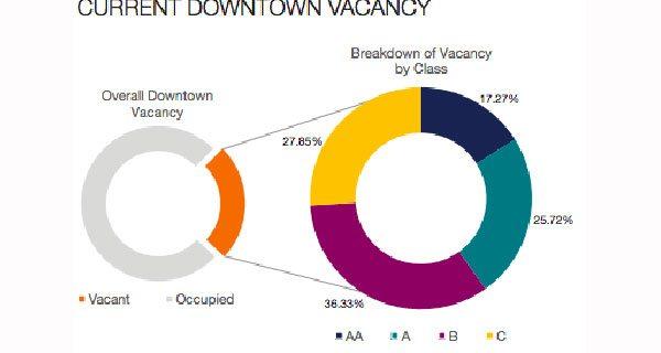 Calgary downtown office vacancies reach historic high