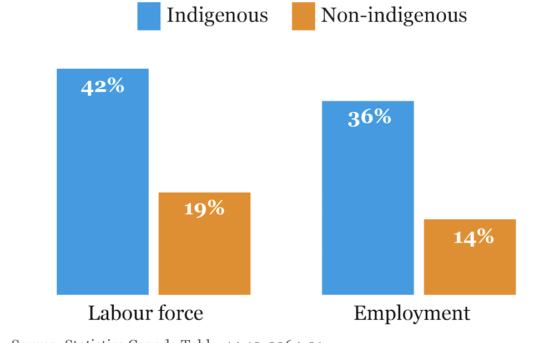 High employment growth rate among Alberta Indigenous population