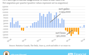 Flow of people into Alberta resumes: ATB