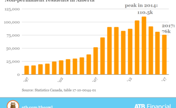 Alberta recession takes a toll on temporary foreign workers