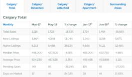 Calgary MLS sales continue to struggle