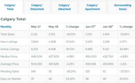 Calgary MLS sales continue to struggle