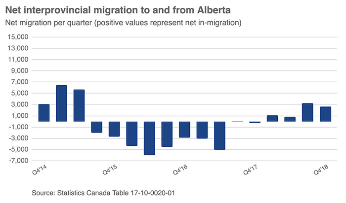 Alberta net migration