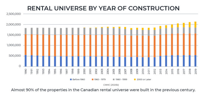 State of existing residential rental housing stock in Canada