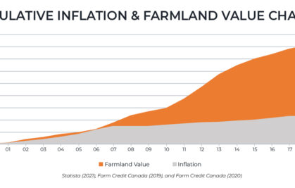 Canadian Real Estate and Farmland: A Hedge Against Inflation