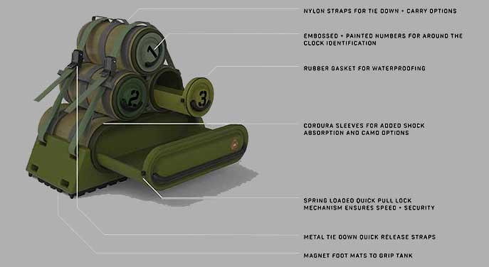 Commander kit